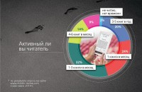 Проведено исследование читательских предпочтений пользователей Интернета
